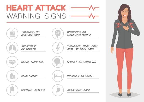 Panic Attack Vs Heart Attack